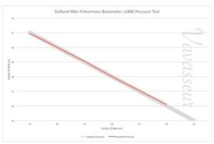 Image of Test Results for RNLI Fishermans Aneroid Barometer by Dollond c1890