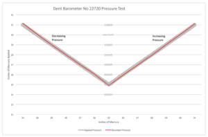 Image of Test Results for Dent Barometer No 22720