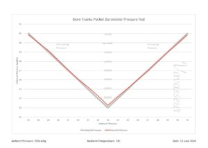 The performance chart for the Negretti & Zambra Pocket Barometer Compendium