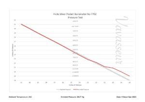 Image of Hicks Silver Pocket Barometer No 7702 Performance Chart