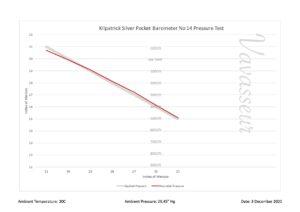 Image of Kilpatrick Silver Pocket Barometer No 14 Performance Chart