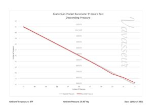 Image of test results for Short & Mason Aluminium Pocket Barometer c1901