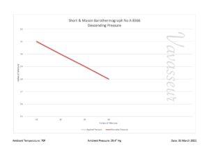 Image of Short & Mason Barothermograph No A 8366 Test Results