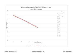 Image of Negretti & Zambra Drum Barograph and Barometer No 455 Test Results performance chart