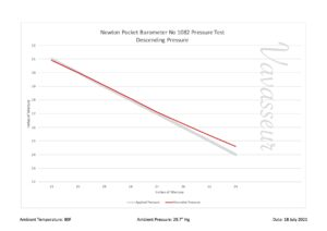 Image of Performance Chart for pocket barometer from Newton Pocket Barometer Compendium No 1082