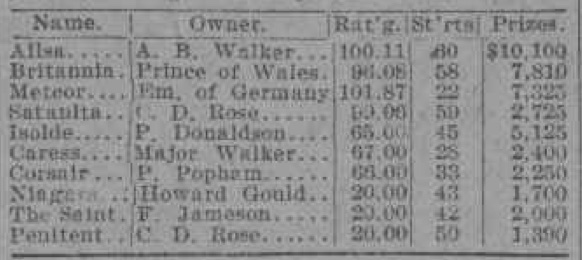 Image of table from New York Times showing the end of 1896 yacht racing season results