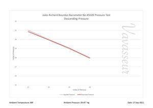Performance chart for Jules Richard Bourdon Barometer No 45028 c1900